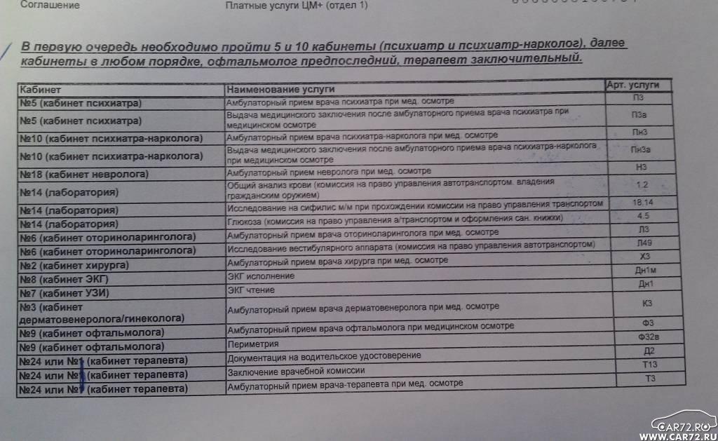медосмотр список врачей для детей