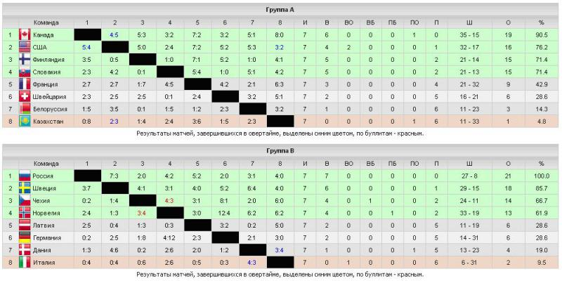 хоккей турнирная таблица 2010 2011