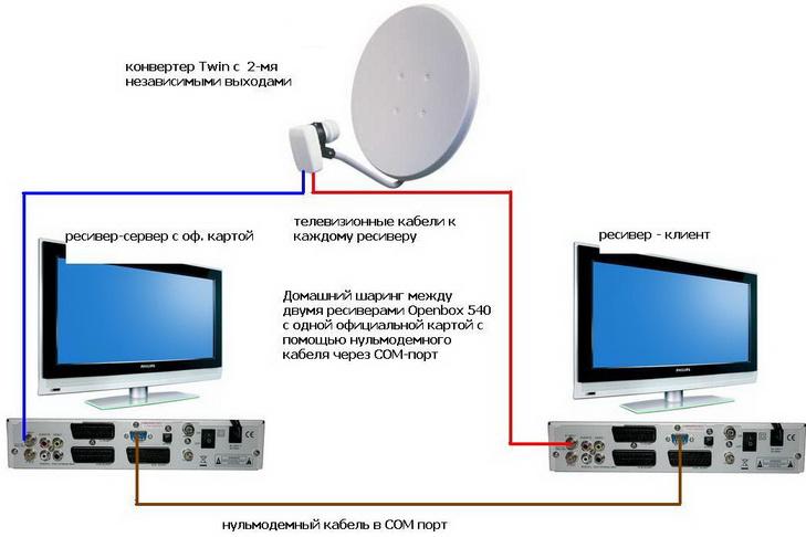 Домашний кардшаринг сервер своими руками фото 686